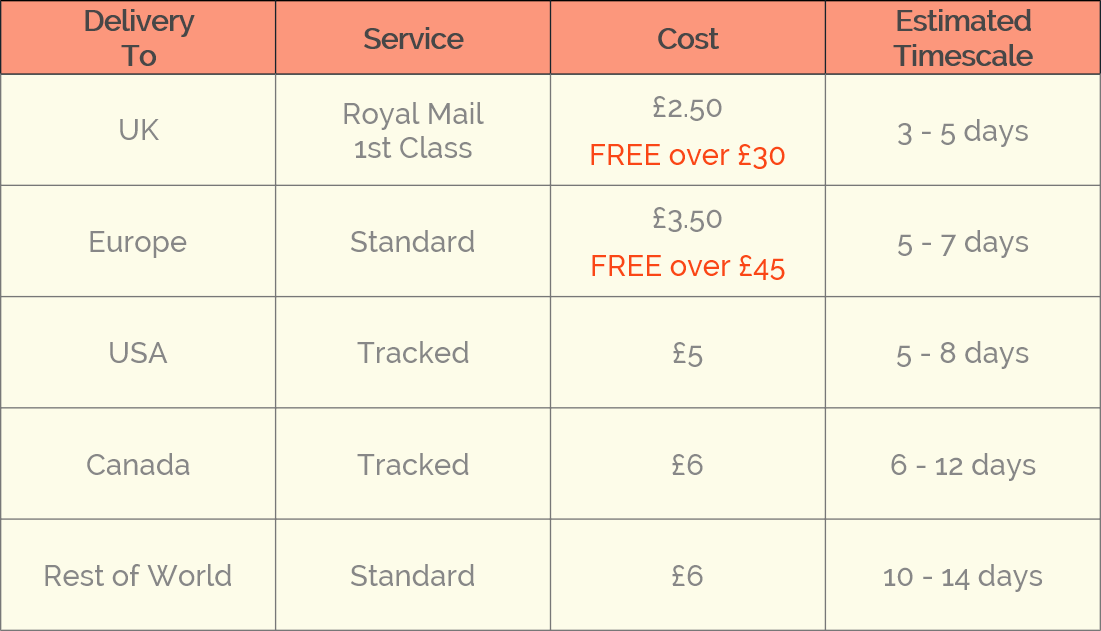 Table of delivery costs