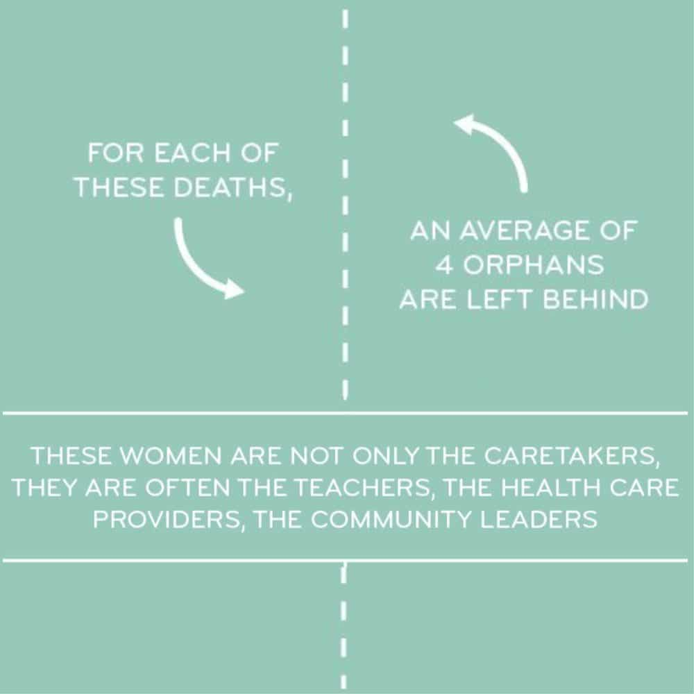 For each of these deaths, an average of 4 orphans are left behind. These women are not only the caretakers, they are often the teachers, the health care providers, the community leaders